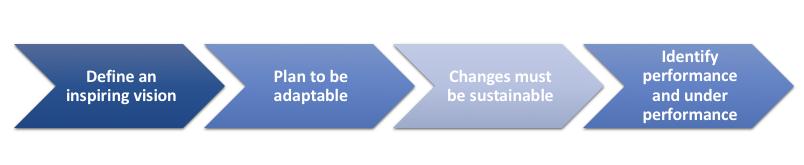 ALP - Defining Your Transformation