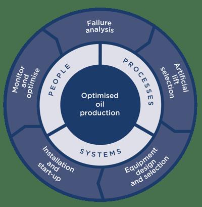 Figure 4 - The six pillars of production optimizationFigure 4 - The six pillars of production optimization